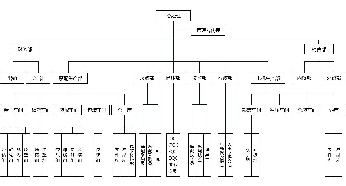 新闻资讯 行业资讯公司动态 产品展示 汽车电子扇,鼓.